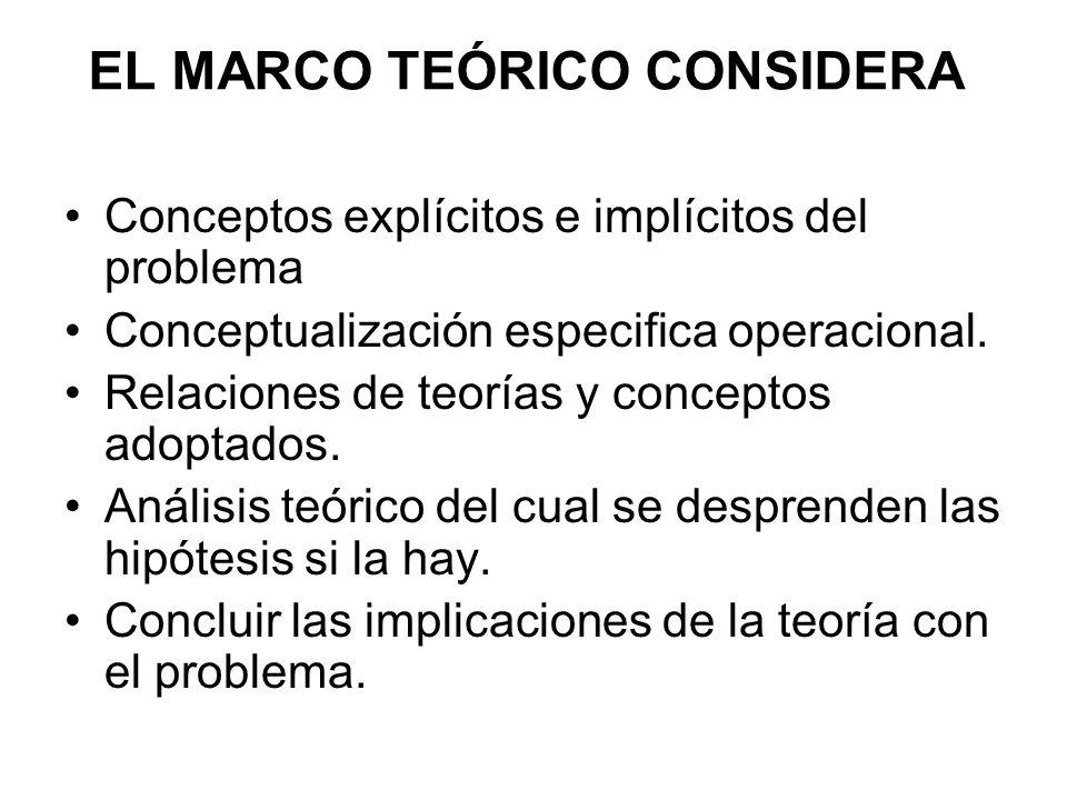 EL MARCO TEÓRICO CONSIDERA Conceptos explícitos e implícitos del problema Conceptualización especifica operacional. Relaciones de teorías y conceptos
