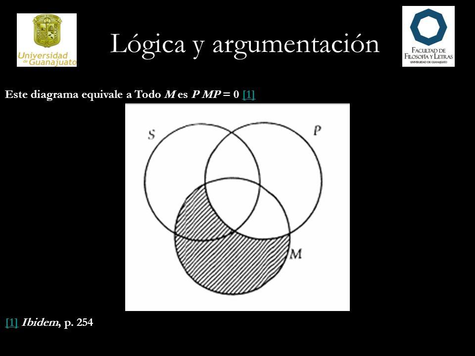 Este diagrama equivale a Todo M es P MP = 0 [1][1] [1][1] Ibidem, p. 254