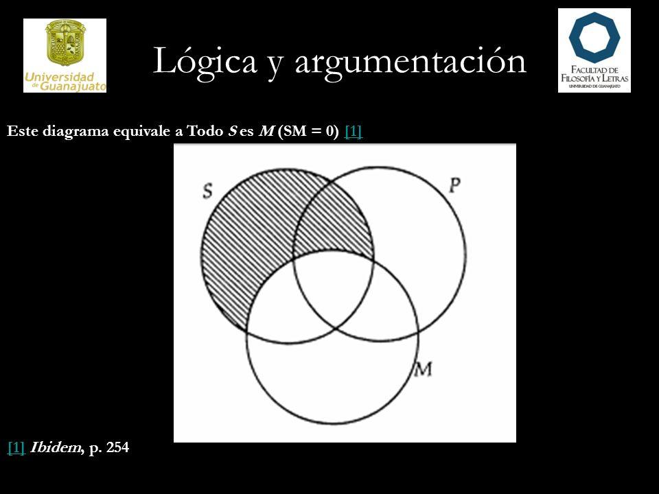 Lógica y argumentación Este diagrama equivale a Todo S es M (SM = 0) [1][1] [1] Ibidem, p. 254 [1]