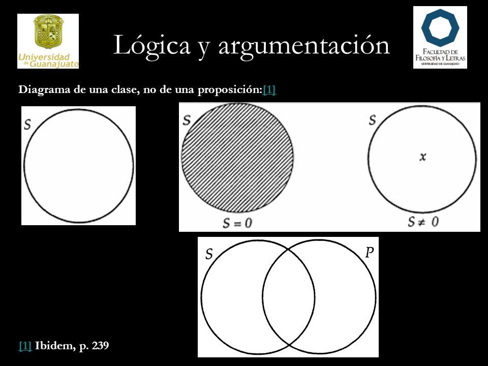 La figura representa las dos clases S y P, pero no diagrama proposición alguna concerniente a ellas.