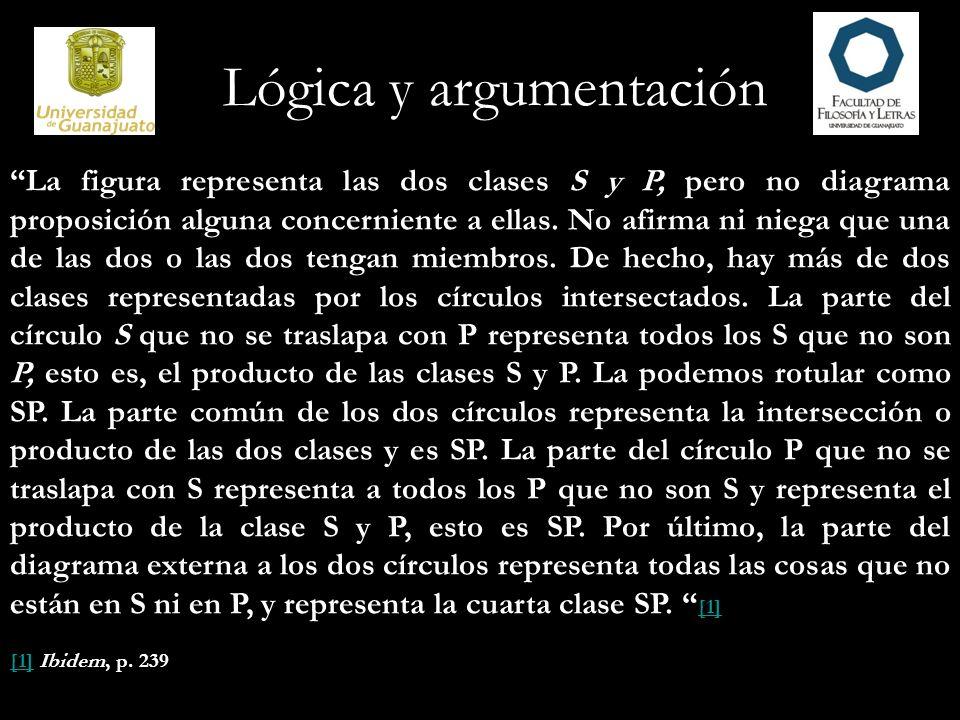 La figura representa las dos clases S y P, pero no diagrama proposición alguna concerniente a ellas. No afirma ni niega que una de las dos o las dos t