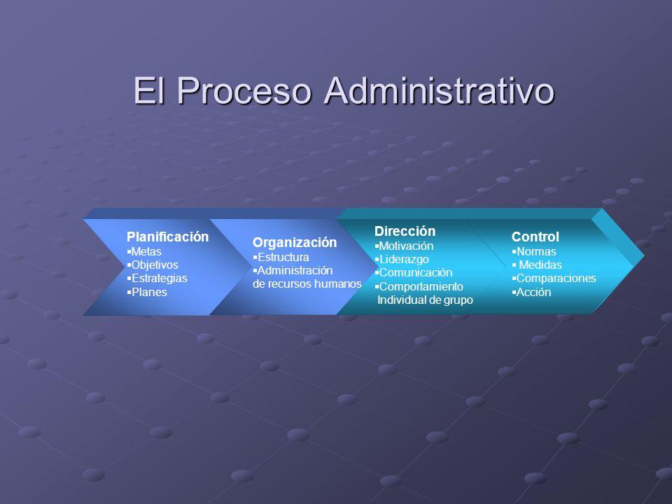 El Proceso Administrativo Planificación Metas Objetivos Estrategias Planes Organización Estructura Administración de recursos humanos Dirección Motiva