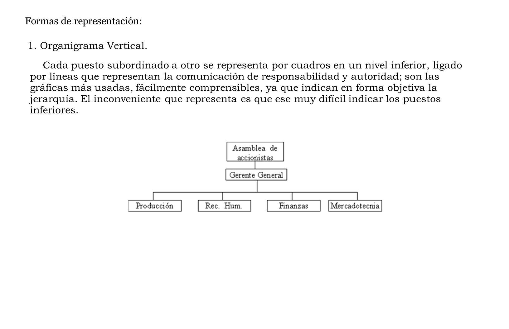 Formas de representación: 1.Organigrama Vertical.