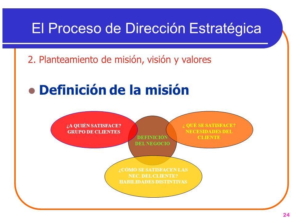 24 2. Planteamiento de misión, visión y valores Definición de la misión El Proceso de Dirección Estratégica DEFINICIÓN DEL NEGOCIO ¿A QUIÉN SATISFACE?