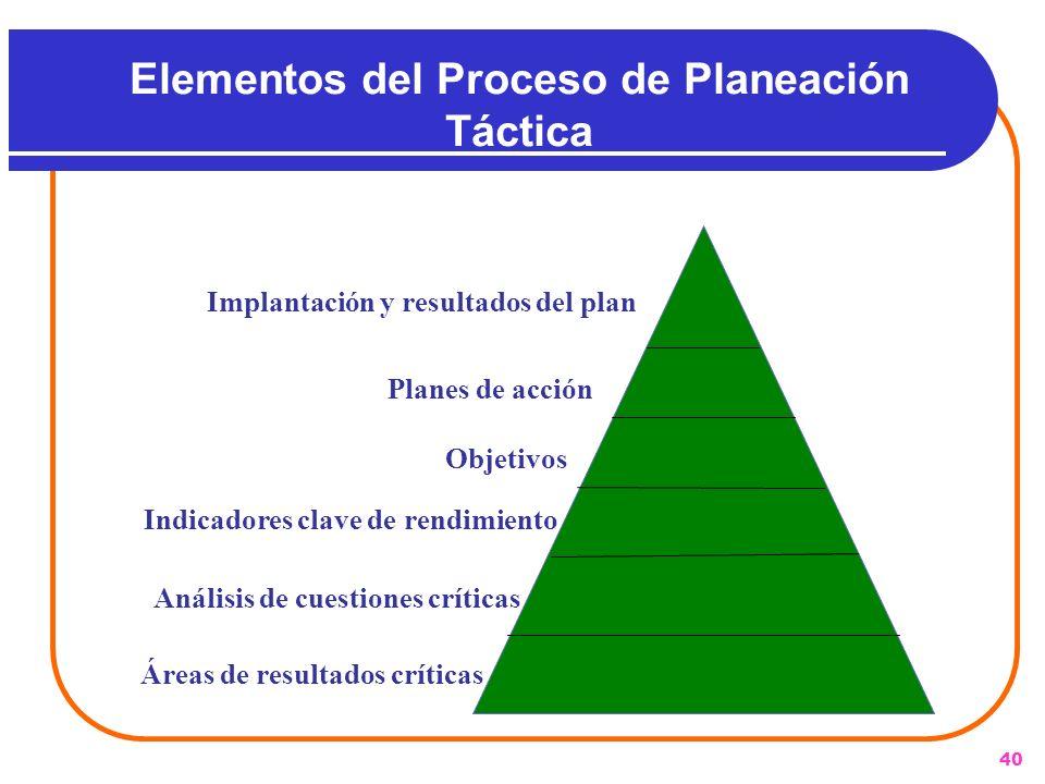 40 Elementos del Proceso de Planeación Táctica Áreas de resultados críticas Análisis de cuestiones críticas Indicadores clave de rendimiento Objetivos