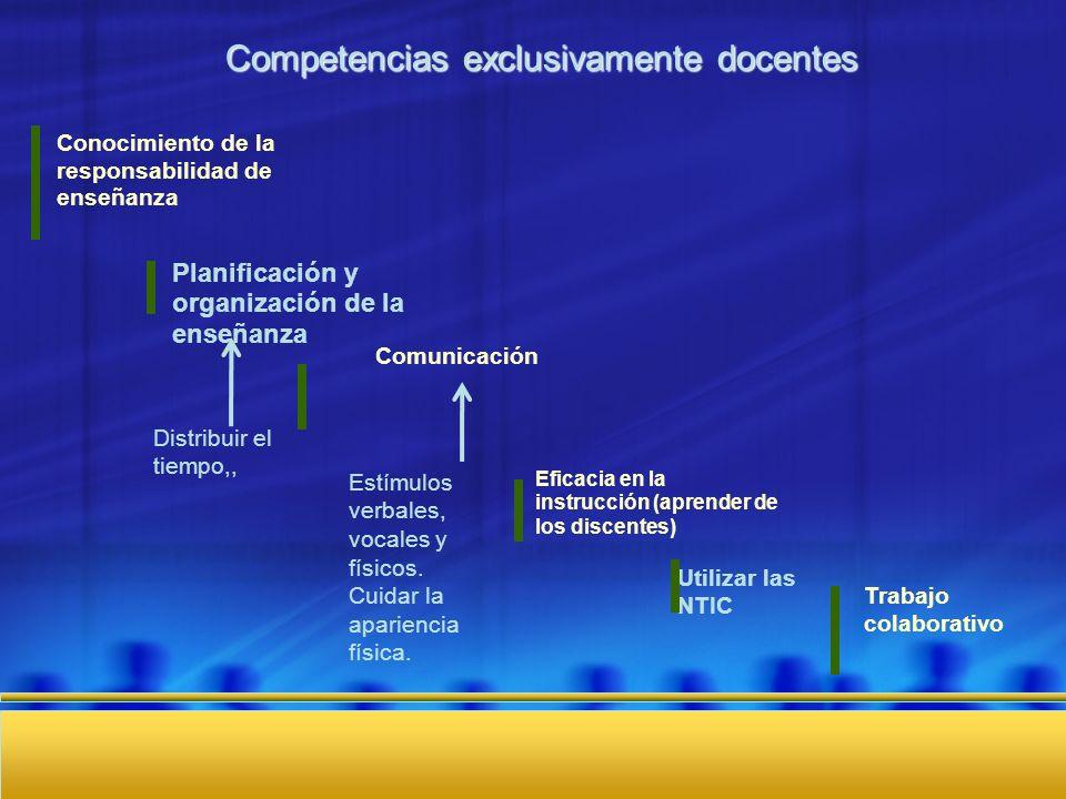 Competencias exclusivamente docentes Conocimiento de la responsabilidad de enseñanza Eficacia en la instrucción (aprender de los discentes) Trabajo co