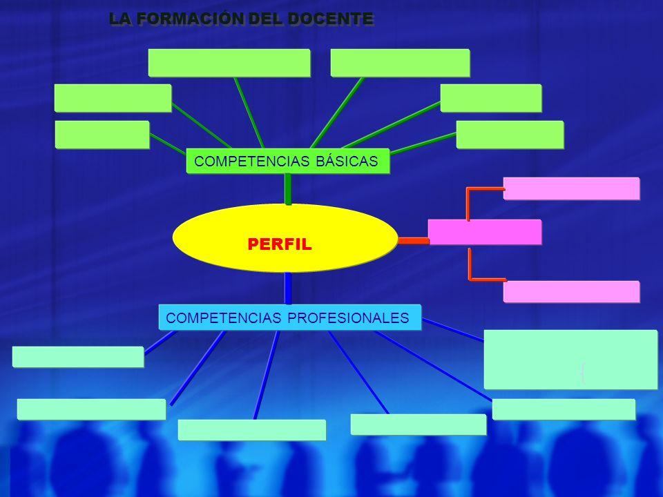 PERFIL COMPETENCIAS BÁSICAS COMPETENCIAS PROFESIONALES LA FORMACIÓN DEL DOCENTE