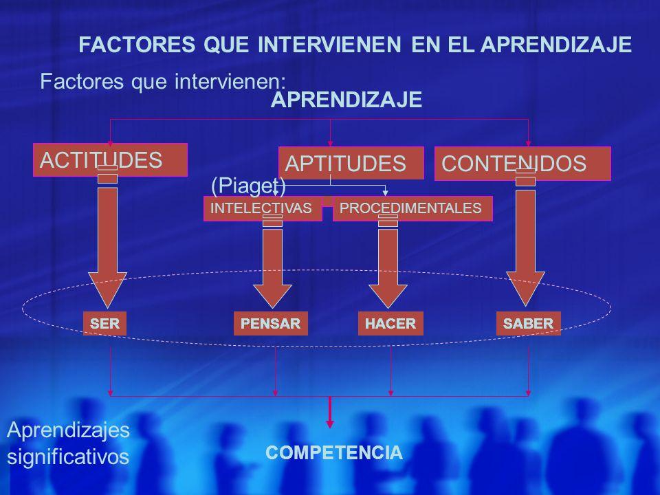 ACTITUDES APRENDIZAJE APTITUDES S CONTENIDOS Factores que intervienen: FACTORES QUE INTERVIENEN EN EL APRENDIZAJE INTELECTIVASPROCEDIMENTALES (Piaget)