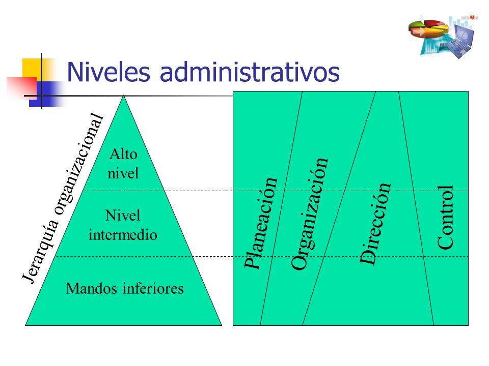 Niveles administrativos Alto nivel Nivel intermedio Mandos inferiores Jerarquía organizacional Planeación Organización Dirección Control