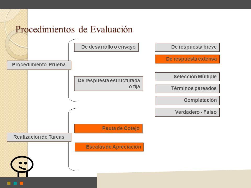 Procedimientos de Evaluación De desarrollo o ensayo De respuesta estructurada o fija De respuesta breve De respuesta extensa Selección Múltiple Términ