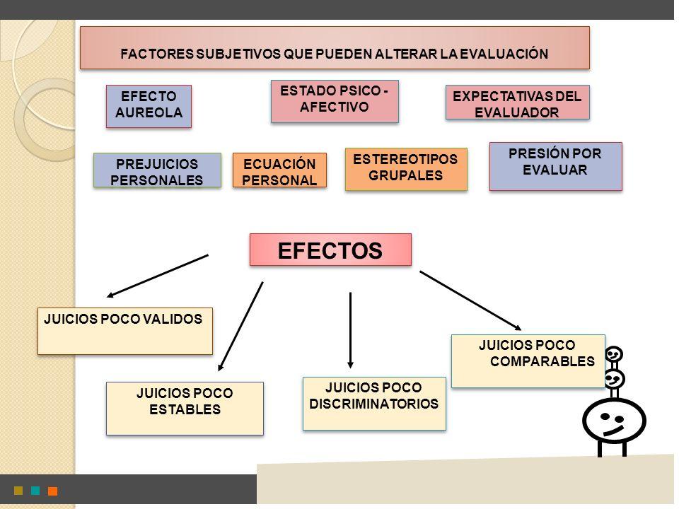 JUICIOS POCO COMPARABLES JUICIOS POCO COMPARABLES ESTEREOTIPOS GRUPALES FACTORES SUBJETIVOS QUE PUEDEN ALTERAR LA EVALUACIÓN EFECTO AUREOLA ESTADO PSI