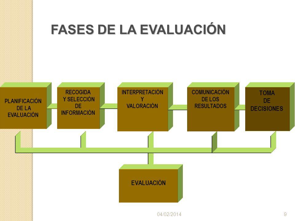 04/02/20149 EVALUACIÓN PLANIFICACIÓN DE LA EVALUACIÓN RECOGIDA Y SELECCIÓN DE INFORMACIÓN INTERPRETACIÓN Y VALORACIÓN COMUNICACIÓN DE LOS RESULTADOS F