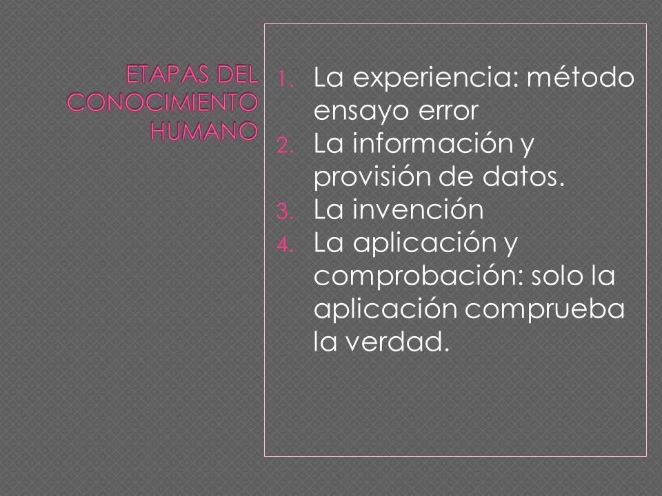 1. La experiencia: método ensayo error 2. La información y provisión de datos. 3. La invención 4. La aplicación y comprobación: solo la aplicación com
