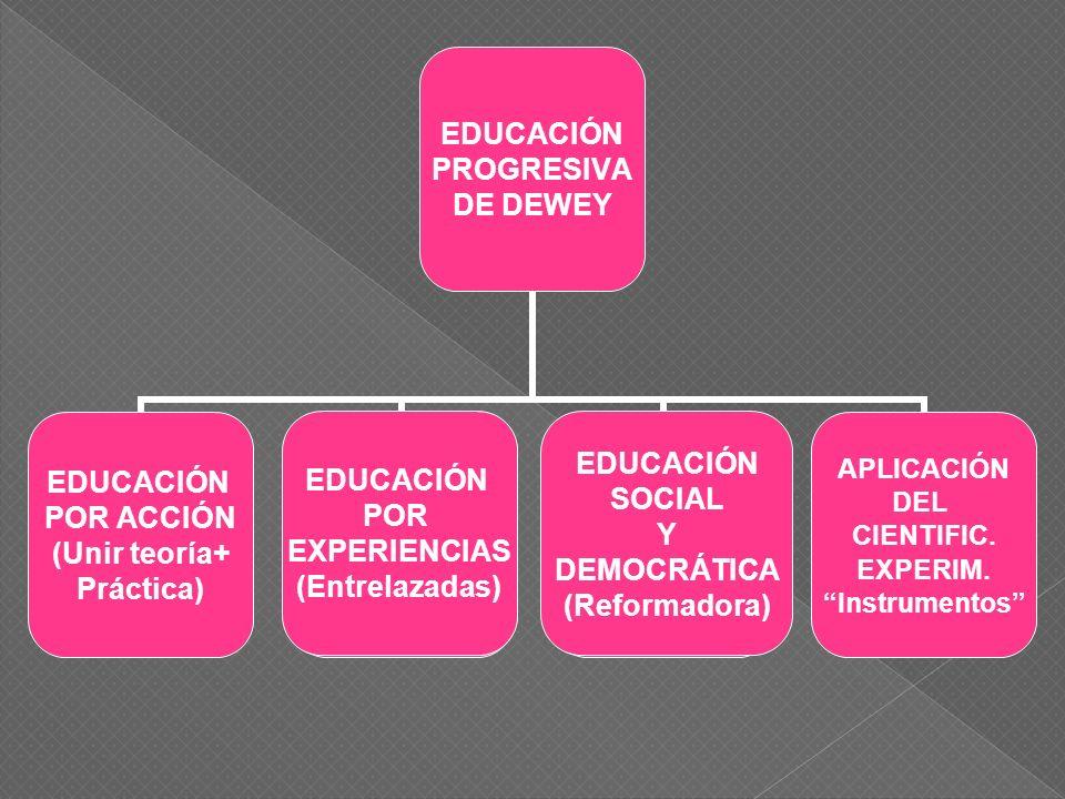 EDUCACIÓN POR EXPERIENCIAS (Entrelazadas) EDUCACIÓN SOCIAL Y DEMOCRÁTICA (Reformadora)