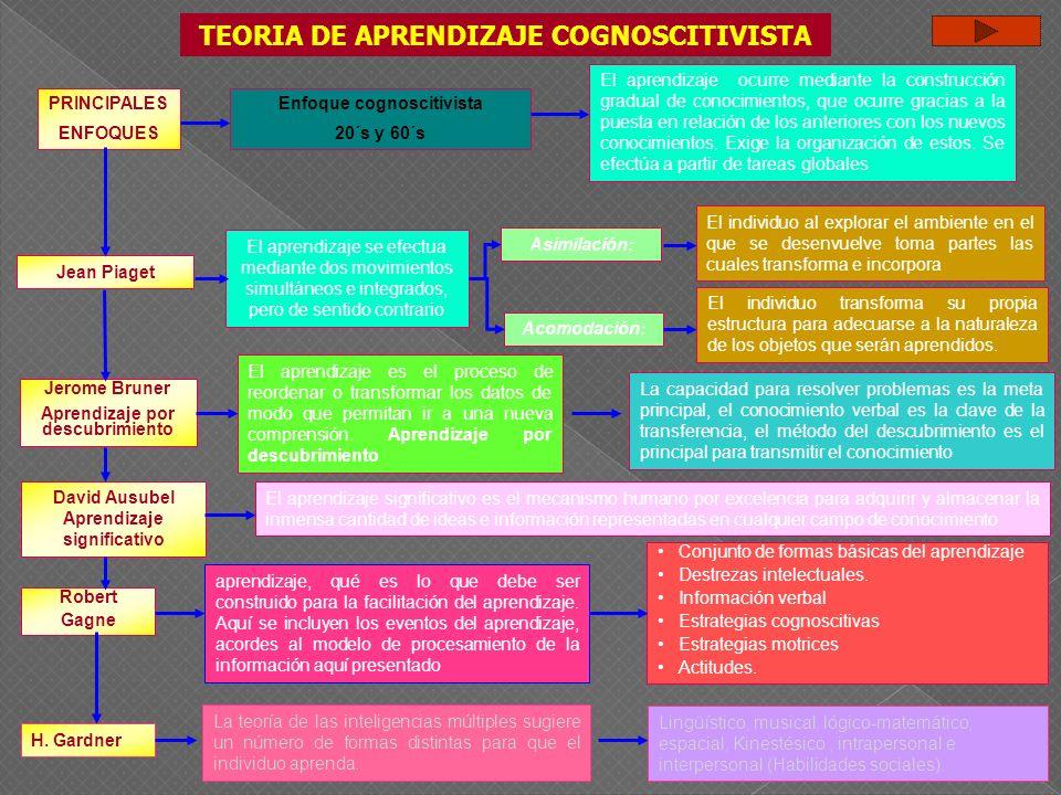 TEORIA DE APRENDIZAJE COGNOSCITIVISTA Enfoque cognoscitivista 20´s y 60´s El aprendizaje ocurre mediante la construcción gradual de conocimientos, que