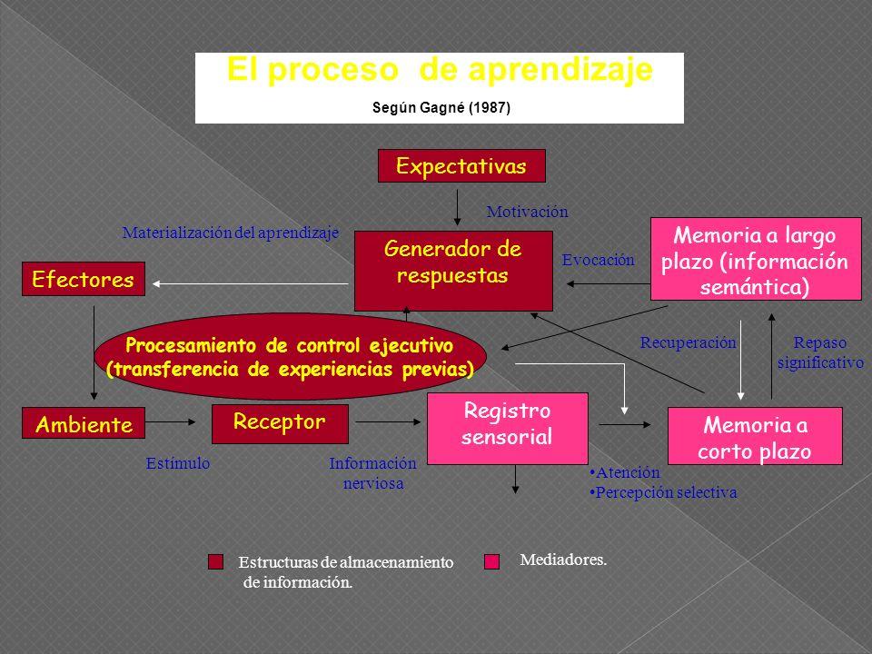 El experimentalismo El experimentalismo La educación liberadora La educación liberadora El aprendizaje significativo El aprendizaje significativo Teorías modernas del Aprendizaje El aprendizaje El aprendizaje por descubrimiento por descubrimiento El constructivismo El constructivismo La educación para La educación para la comprensión la comprensión