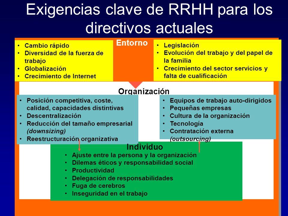 Exigencias clave de RRHH para los directivos actuales Entorno Cambio rápido Diversidad de la fuerza de trabajo Globalización Crecimiento de Internet L