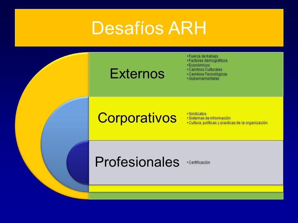 Desafíos ARH Externos Corporativos Profesionales Fuerza de trabajo Factores demográficos Económicos Cambios Culturales Cambios Tecnológicos Gubernamen