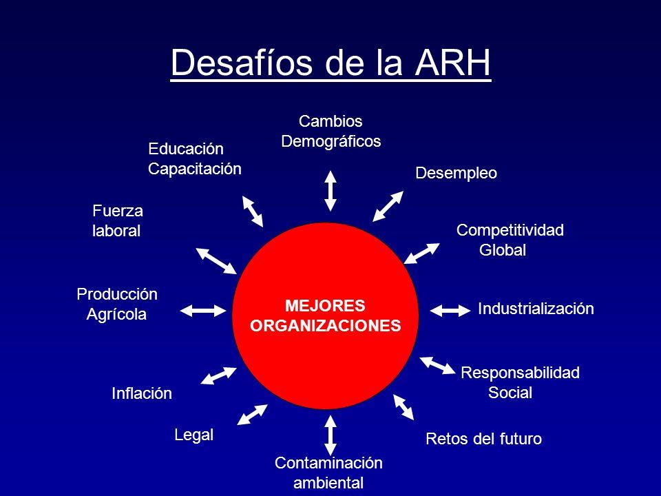 Desafíos de la ARH MEJORES ORGANIZACIONES Inflación Contaminación ambiental Retos del futuro Responsabilidad Social Industrialización Desempleo Compet
