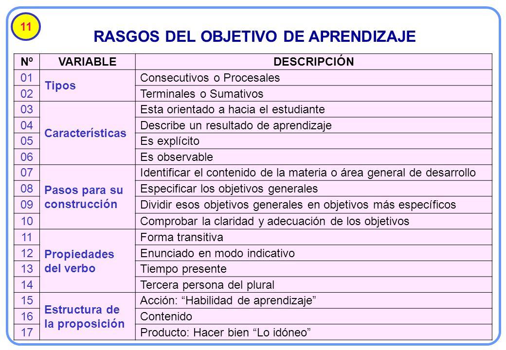RASGOS DEL OBJETIVO DE APRENDIZAJE 11 NºVARIABLEDESCRIPCIÓN 01 Tipos Consecutivos o Procesales 02Terminales o Sumativos 03 Características Esta orient