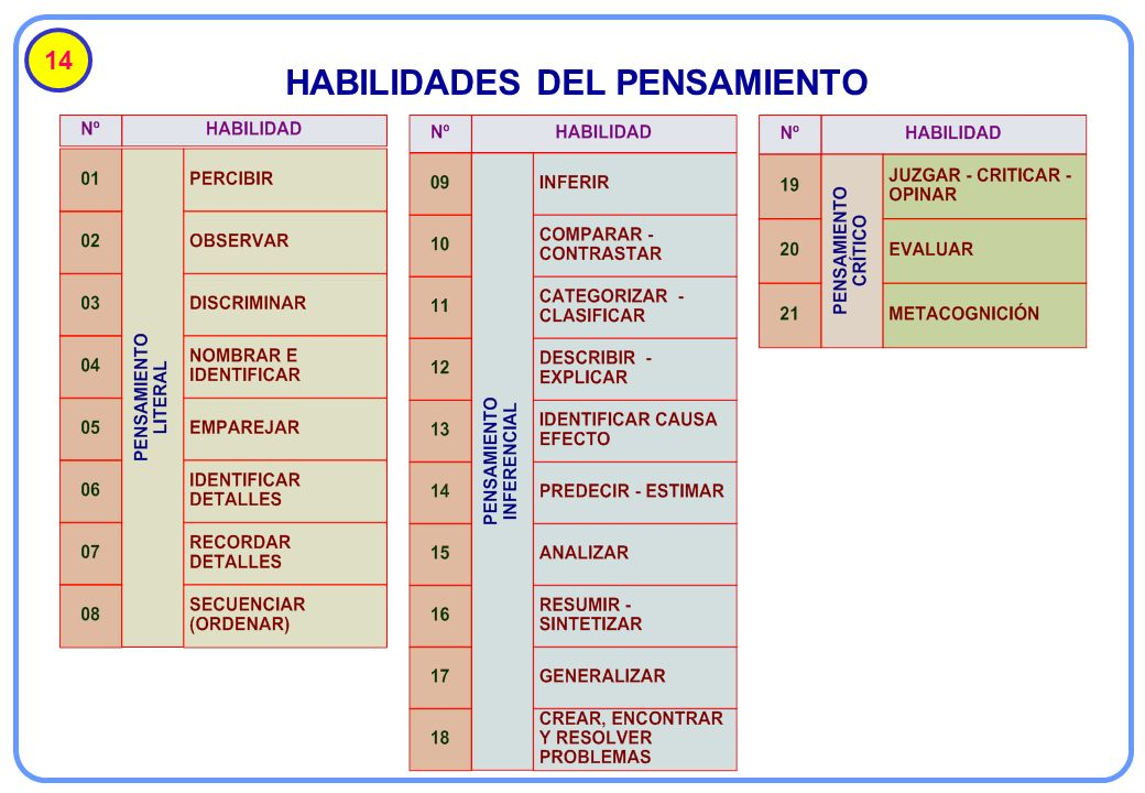 14 HABILIDADES DEL PENSAMIENTO