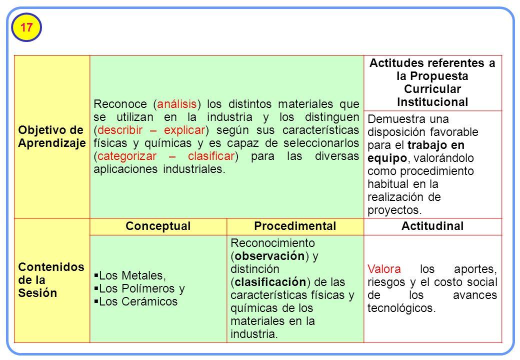 17 Objetivo de Aprendizaje Reconoce (análisis) los distintos materiales que se utilizan en la industria y los distinguen (describir – explicar) según