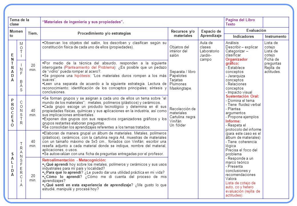 Tema de la clase Materiales de ingeniería y sus propiedades. Pagina del Libro Texto Momen to Tiem.Procedimiento y/o estrategias Recursos y/o materiale