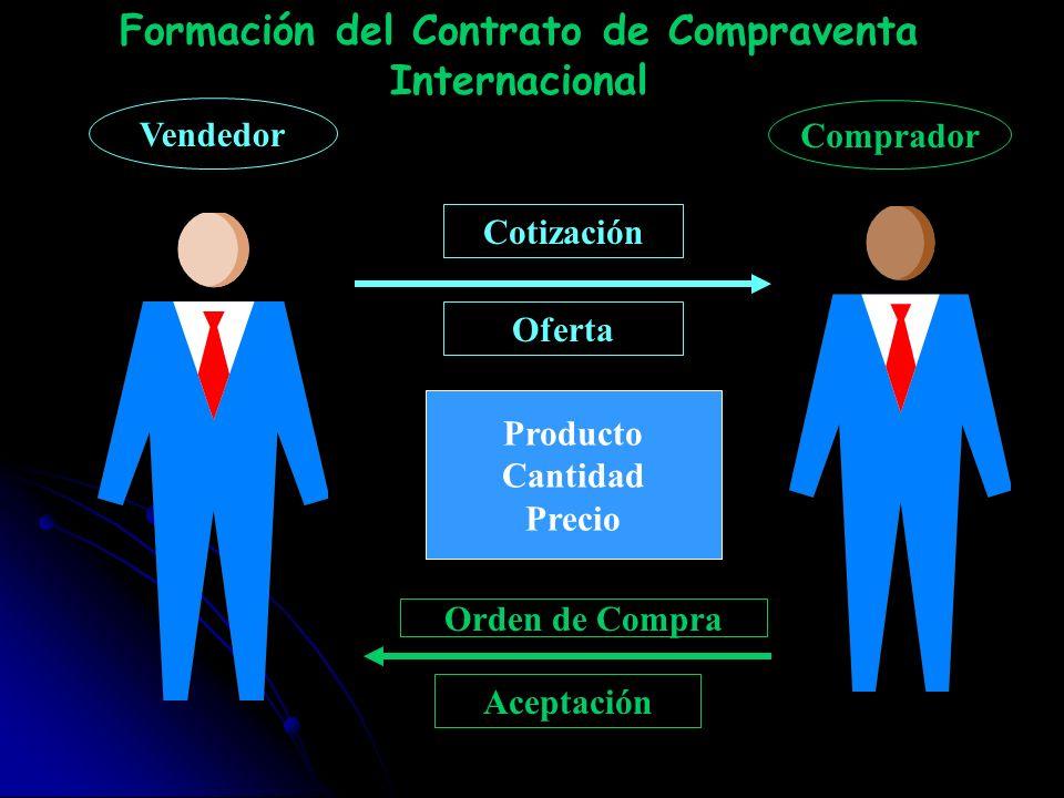 Producto Cantidad Precio Cotización Oferta Orden de Compra Aceptación Vendedor Comprador Formación del Contrato de Compraventa Internacional