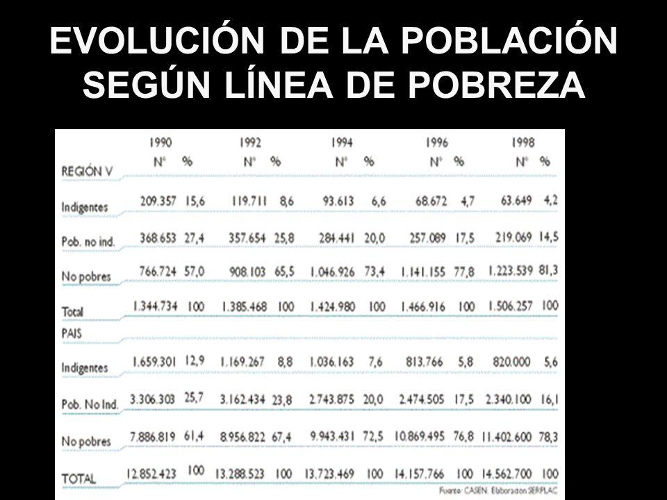 EVOLUCIÓN DE LA POBLACIÓN SEGÚN LÍNEA DE POBREZA