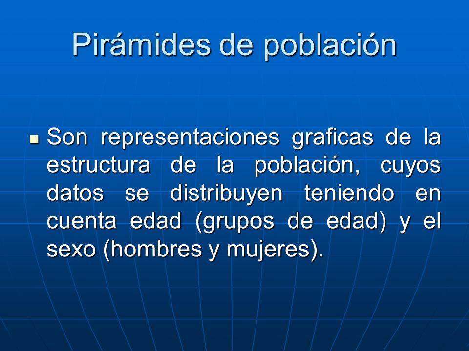 Pirámides de población Son representaciones graficas de la estructura de la población, cuyos datos se distribuyen teniendo en cuenta edad (grupos de e