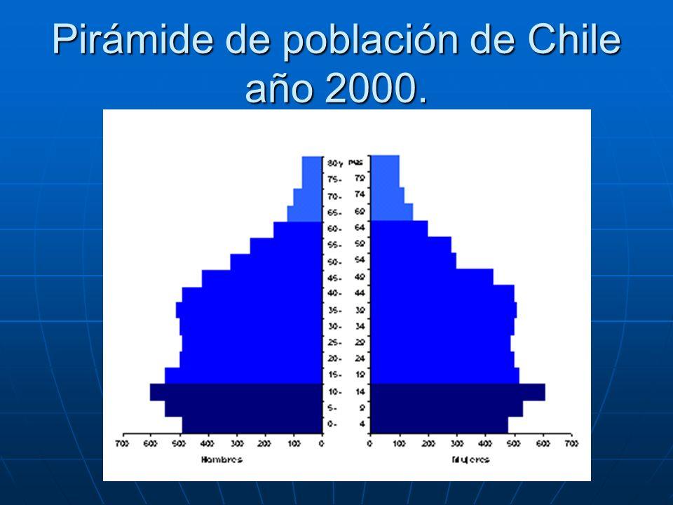 Pirámide de población de Chile año 2000.