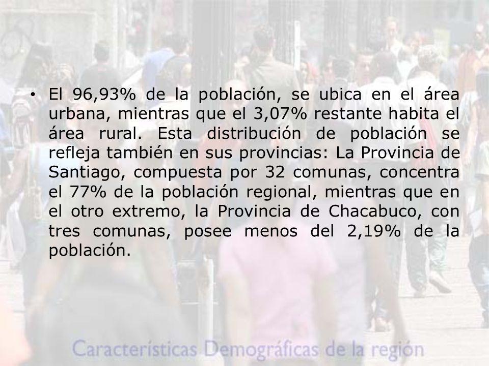 El 96,93% de la población, se ubica en el área urbana, mientras que el 3,07% restante habita el área rural.
