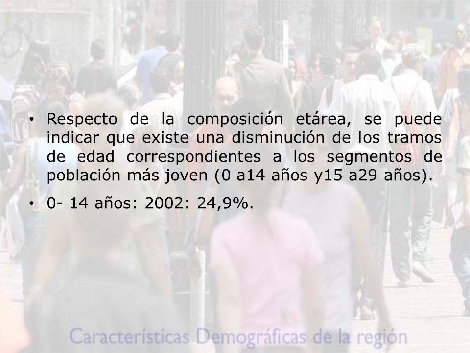 Respecto de la composición etárea, se puede indicar que existe una disminución de los tramos de edad correspondientes a los segmentos de población más joven (0 a14 años y15 a29 años).