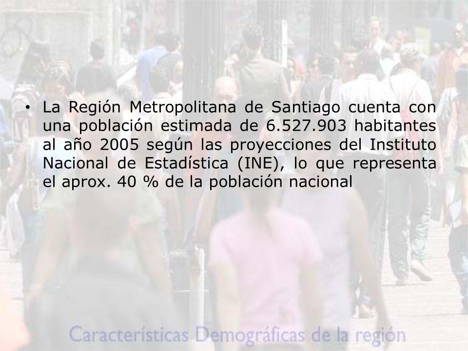 La Región Metropolitana de Santiago cuenta con una población estimada de 6.527.903 habitantes al año 2005 según las proyecciones del Instituto Nacional de Estadística (INE), lo que representa el aprox.