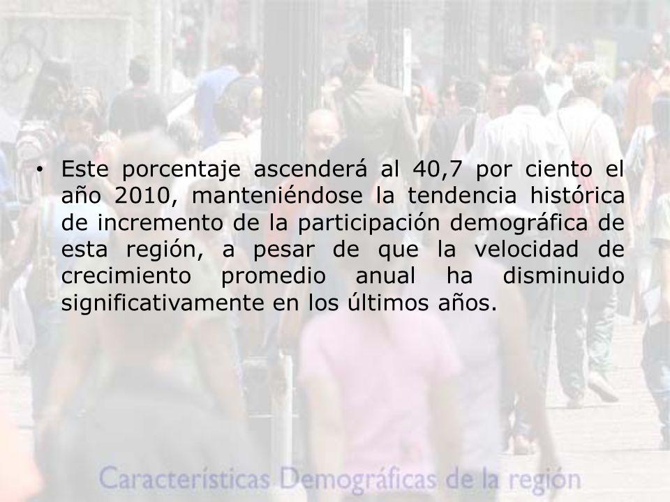 Este porcentaje ascenderá al 40,7 por ciento el año 2010, manteniéndose la tendencia histórica de incremento de la participación demográfica de esta región, a pesar de que la velocidad de crecimiento promedio anual ha disminuido significativamente en los últimos años.