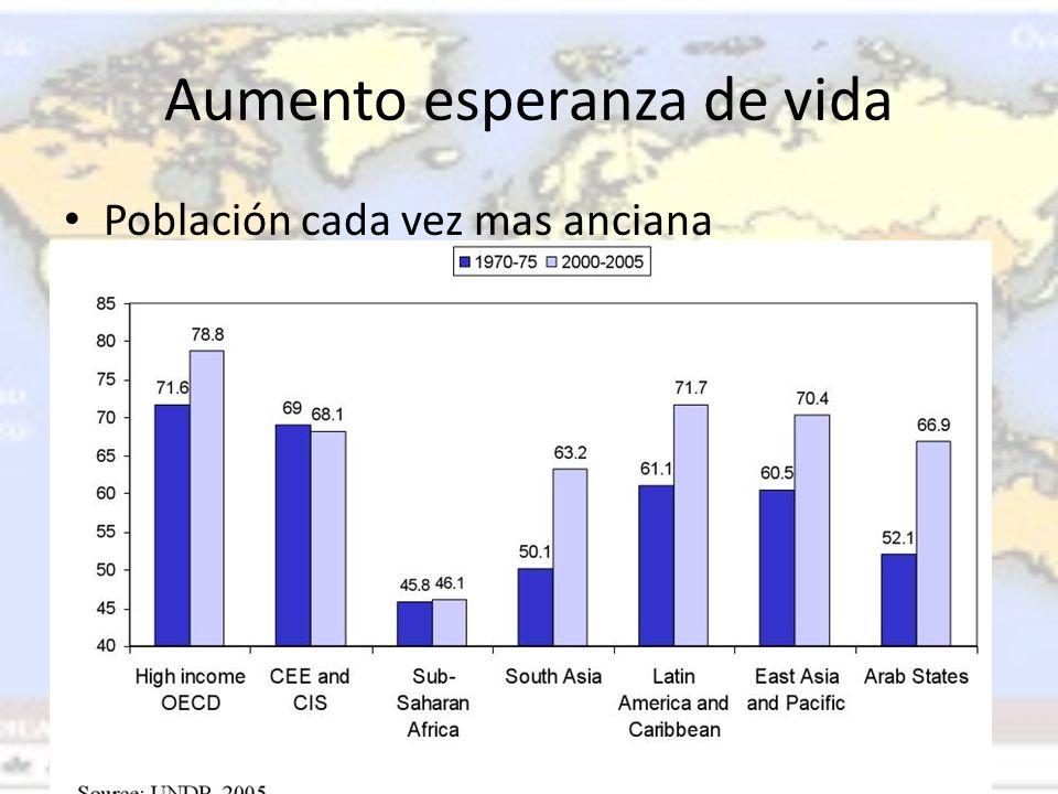Aumento esperanza de vida Población cada vez mas anciana