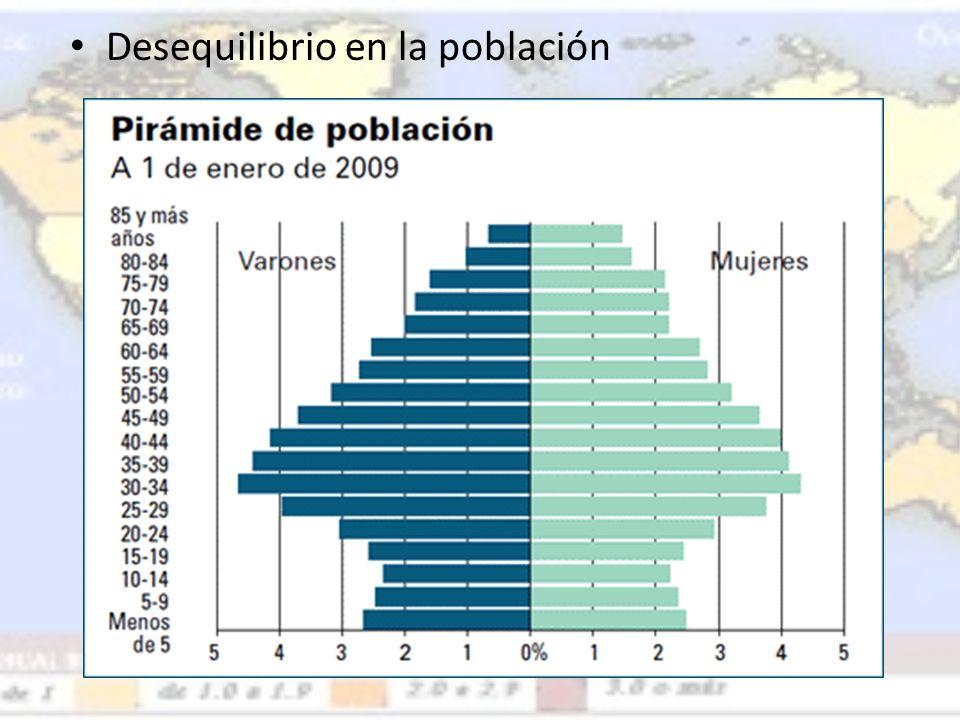 Desequilibrio en la población
