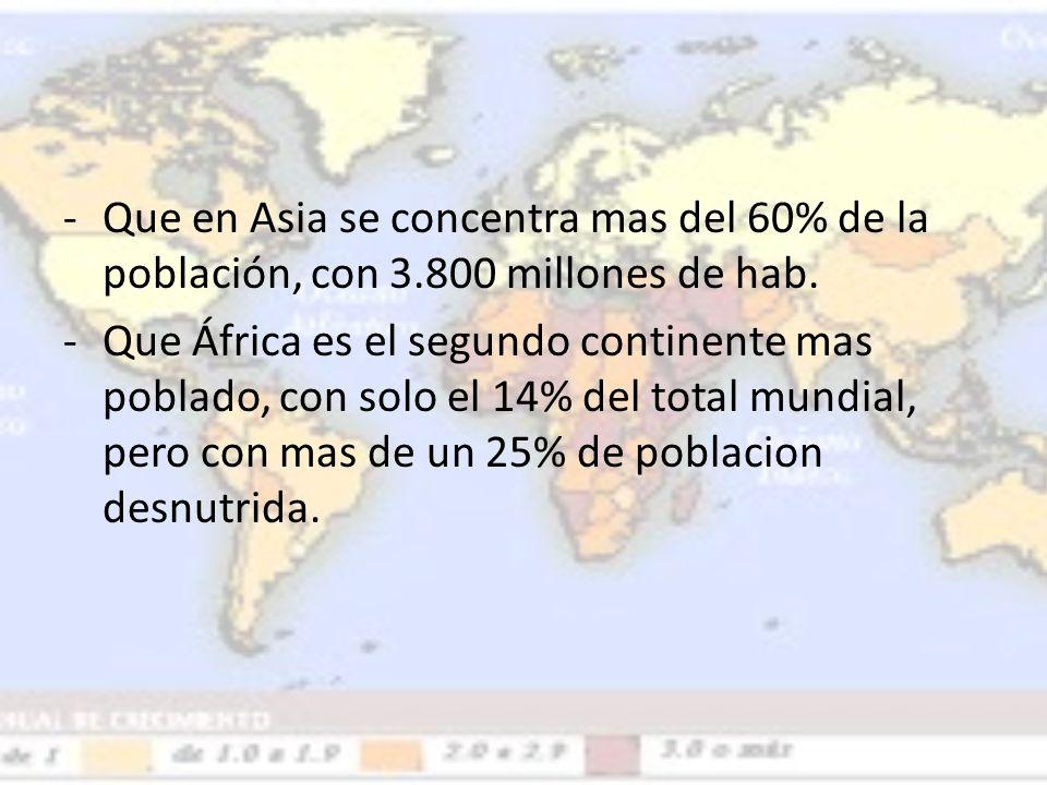 -Que en Asia se concentra mas del 60% de la población, con 3.800 millones de hab. -Que África es el segundo continente mas poblado, con solo el 14% de