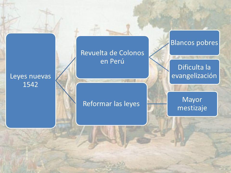 Leyes nuevas 1542 Revuelta de Colonos en Perú Blancos pobres Dificulta la evangelización Reformar las leyes Mayor mestizaje