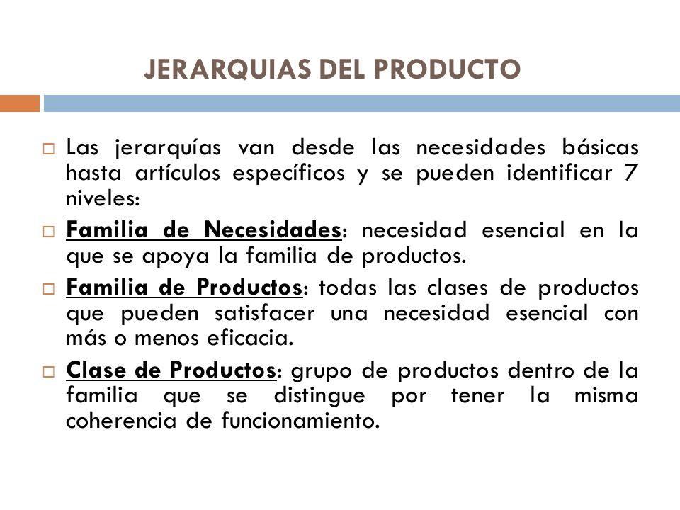 JERARQUIAS DEL PRODUCTO Las jerarquías van desde las necesidades básicas hasta artículos específicos y se pueden identificar 7 niveles: Familia de Nec