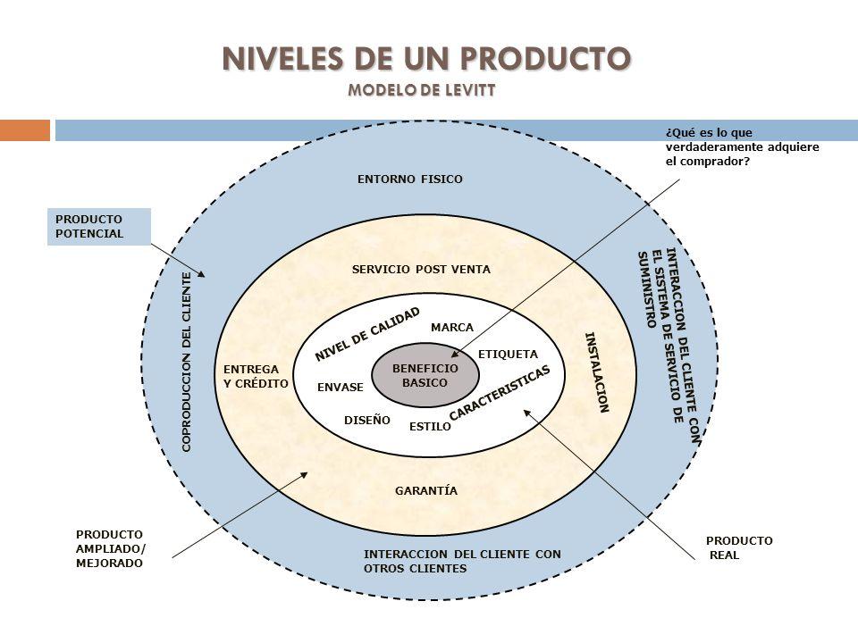 CONCEPTO DE PRODUCTO TOTAL Theodore Levitt, decía que todo producto puede y debe diferenciarse.