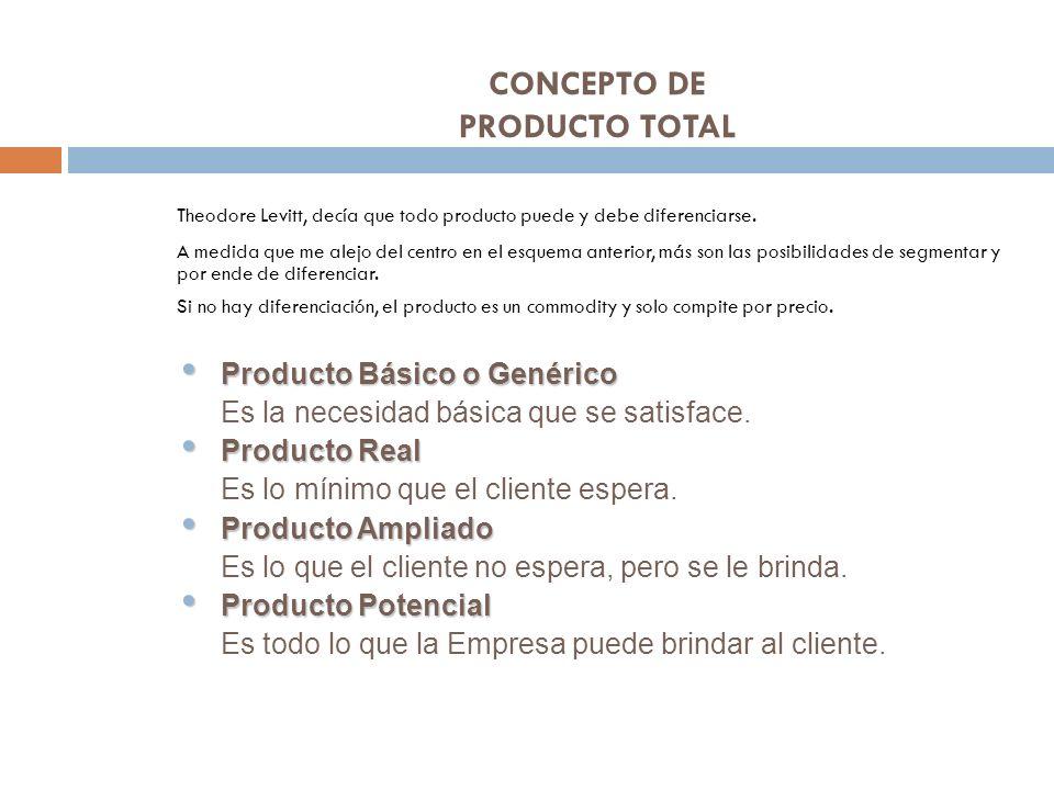 CONCEPTO DE PRODUCTO TOTAL Theodore Levitt, decía que todo producto puede y debe diferenciarse. A medida que me alejo del centro en el esquema anterio
