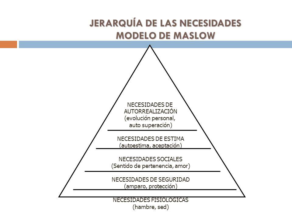 JERARQUÍA DE LAS NECESIDADES MODELO DE MASLOW NECESIDADES DE AUTORREALIZACIÓN (evolución personal, auto superación) NECESIDADES DE ESTIMA (autoestima,