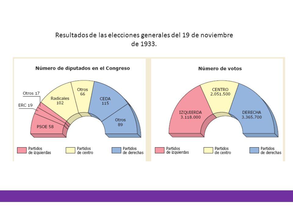 Resultados de las elecciones generales del 19 de noviembre de 1933.