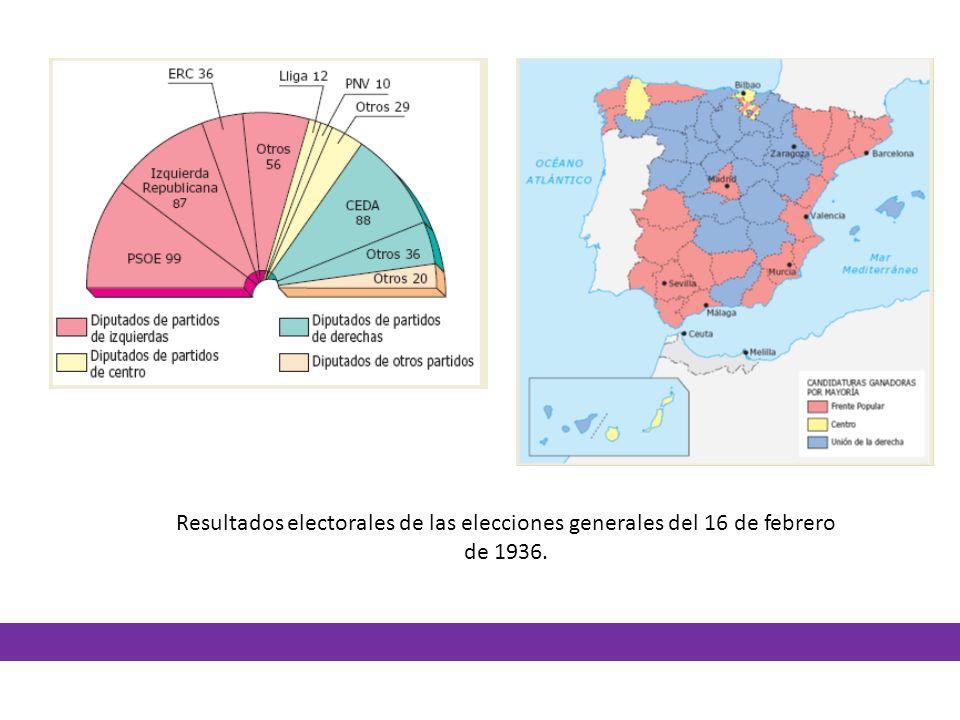 Resultados electorales de las elecciones generales del 16 de febrero de 1936.