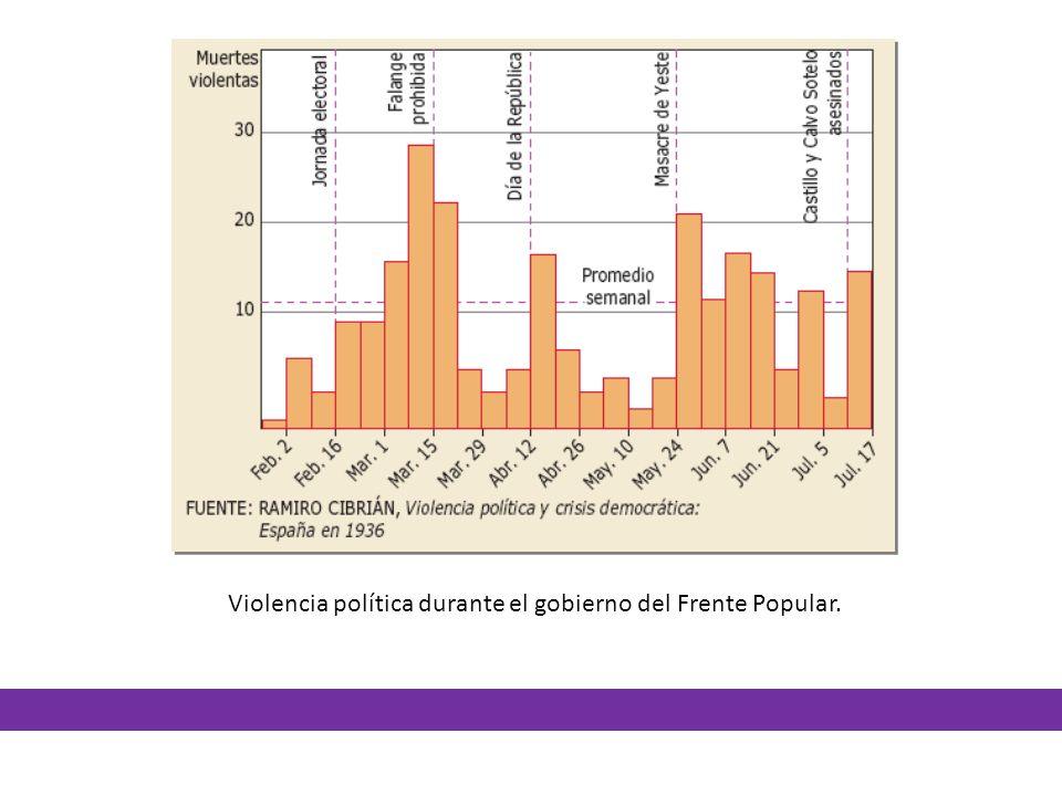 Violencia política durante el gobierno del Frente Popular.