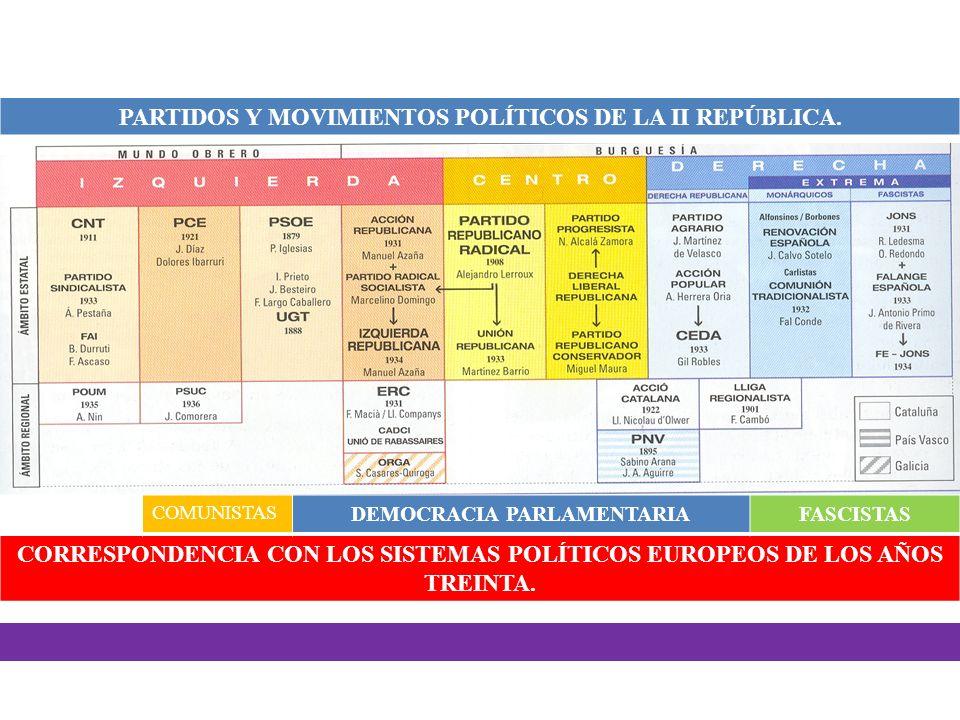 COMUNISTAS DEMOCRACIA PARLAMENTARIAFASCISTAS CORRESPONDENCIA CON LOS SISTEMAS POLÍTICOS EUROPEOS DE LOS AÑOS TREINTA. PARTIDOS Y MOVIMIENTOS POLÍTICOS