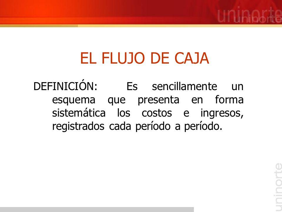 ELEMENTOS BÁSICOS DE UN FINANCIAMIENTO DE PROYECTOS ACTIVOS QUE INTEGRAN EL PROYECTO ACREEDORES REEMBOLSO DE LA DEUDA RENDIMIENTO PARA LOS INVERSIONISTAS FONDOS DE CAPITAL CONTRATO DE DEFICIENCIA DE EFECTIVO FONDOS DE PRÉSTAMO MATERIAS PRIMAS PROVEEDORES COMPRADORES INVERSIONISTAS DE CAPITAL INVERSIONISTAS PROMOTORES CONTRATO (S) DE SUMINISTROS PRODUCCIÓN CONTRATO (S) DE COMPRA Tomado de : Financiamiento de Proyectos.