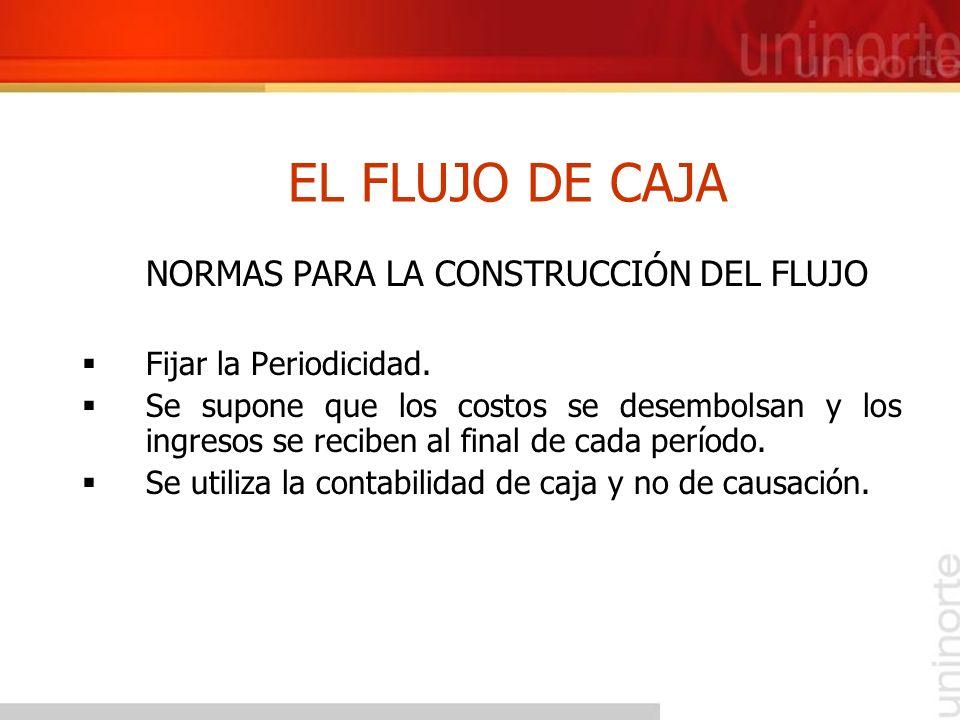 ESTRUCTURA DEL FLUJO DE CAJA DEL INVERSIONISTA + INGRESOS AFECTOS A IMPUESTOS - EGRESOS AFECTOS A IMPUESTOS - GASTOS NO DESEMBOLSABLES - INTERESES DEL PRÉSTAMO = FLUJO DE CAJA ANTES DE IMPUESTOS - IMPUESTOS = FLUJO DE CAJA DESPUES DE IMPUESTOS + AJUSTES POR GASTOS NO DESEMBOLSABLES - EGRESOS NO AFECTOS A IMPUESTOS + BENEFICIOS NO AFECTOS A IMPUESTOS + PRÉSTAMO - AMORTIZACION DE LA DEUDA = FLUJO DE CAJA TOTALMENTE NETO Adaptado de: Preparación y Evaluación de proyectos.
