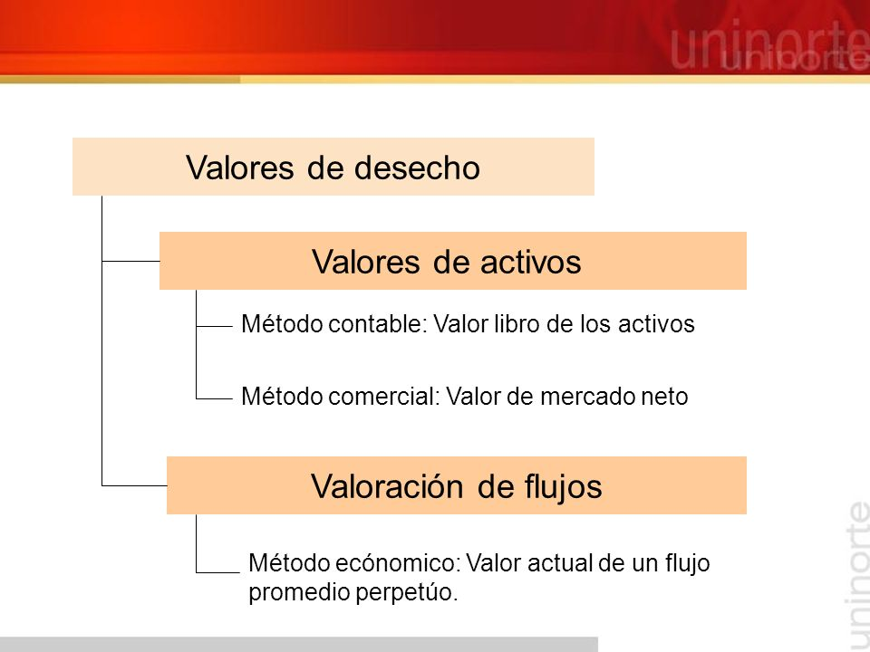 COSTOS DE INVERSIÓN MONTAJEDE OPERACIÓN VIRTUALES O NO DESEMBOLSADOS FIJA EFECTIVAMENTE DESEMBOLSADOS CAPITAL DE TRABAJO DIFERIDA FIJO VARIABLES FINANCIEROS DEPRECIACIÓN (TANGIBLES) AMORTIZACIÓN (INTANGIBLES